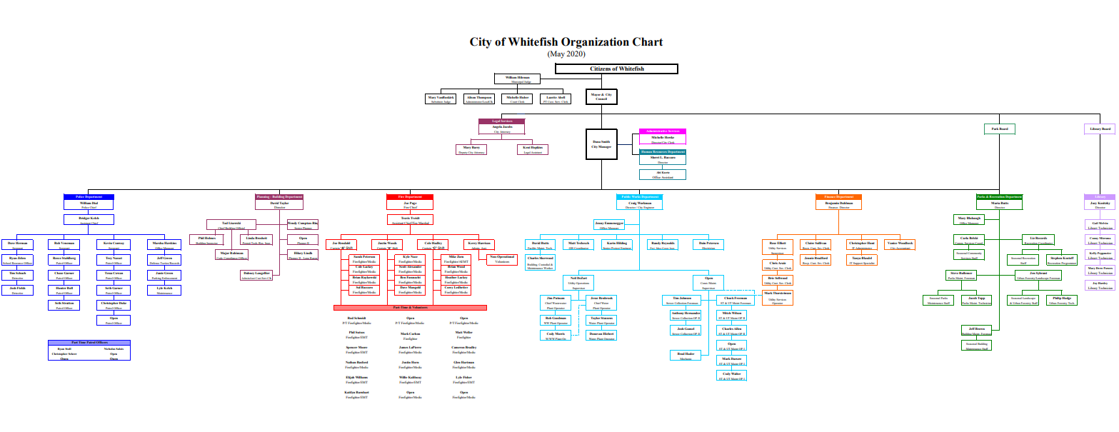 Full Sized Whitefish Organization Chart (PDF)