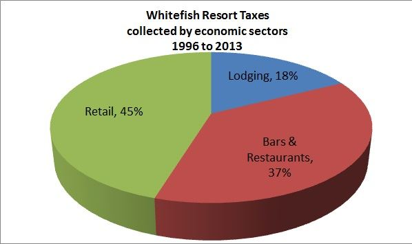 Resort Tax Collection Pie Chart