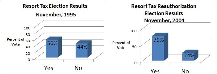 Resort Tax Election Results